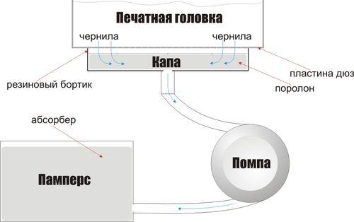 Схема работы системы слива чернил в памперс