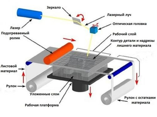 Конструкция платы Arduino