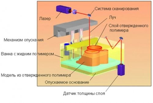 Как работает 3D-принтер по технологии SLA