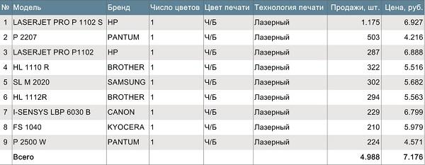 ТОП-10 продаж лазерных принтеров