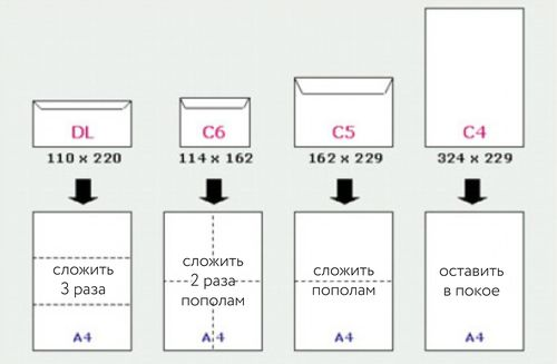Параметры форматов