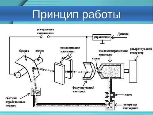 Термотрансферная печать