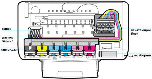 Конструкция струйного принтера