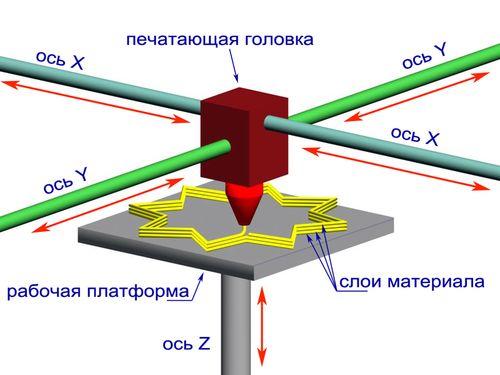 Схематическое изображение 3D-принтера