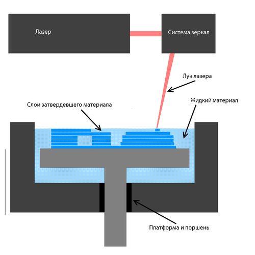 Принцип работы 3D-принтеров DLP или SLA на смолах