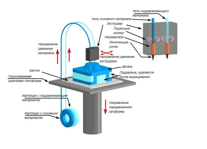 Метод послойного наплавления термопласта