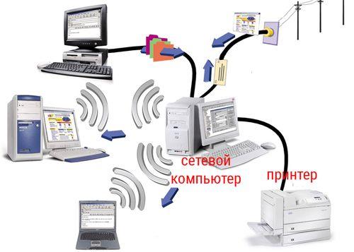Схема подключения принтера к сетевому компьютеру