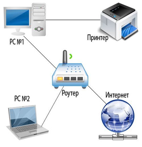 Подключение через сеть
