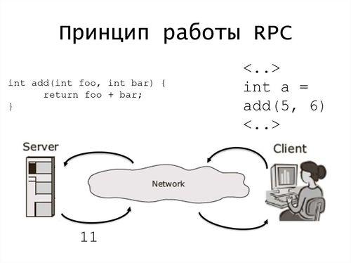 Принцип работы RPC